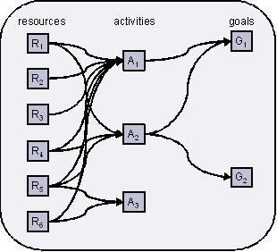 機能的生活の質モデル