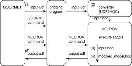 System structure of the integrated simulation environment